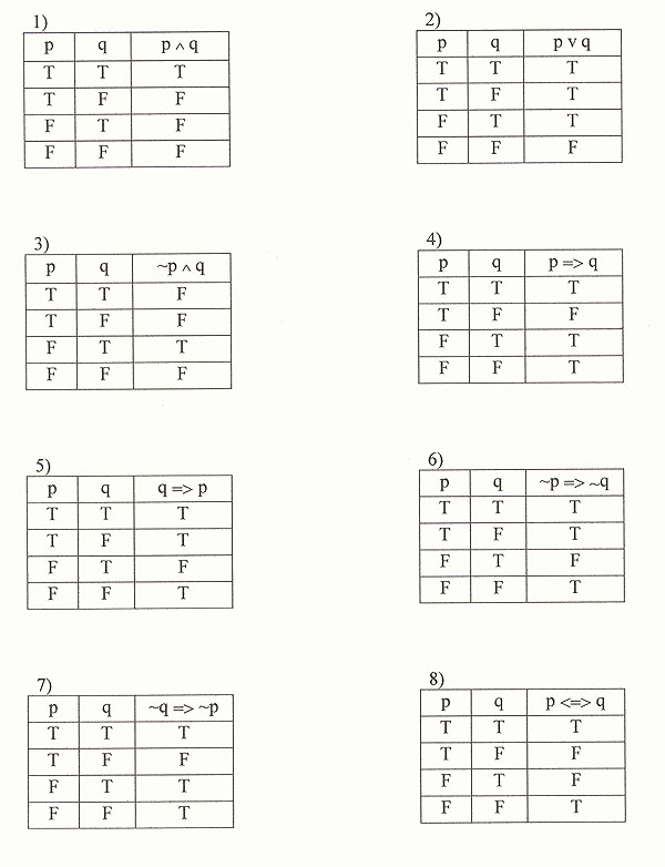 Questions of today Day 8 – Truth Table Worksheet